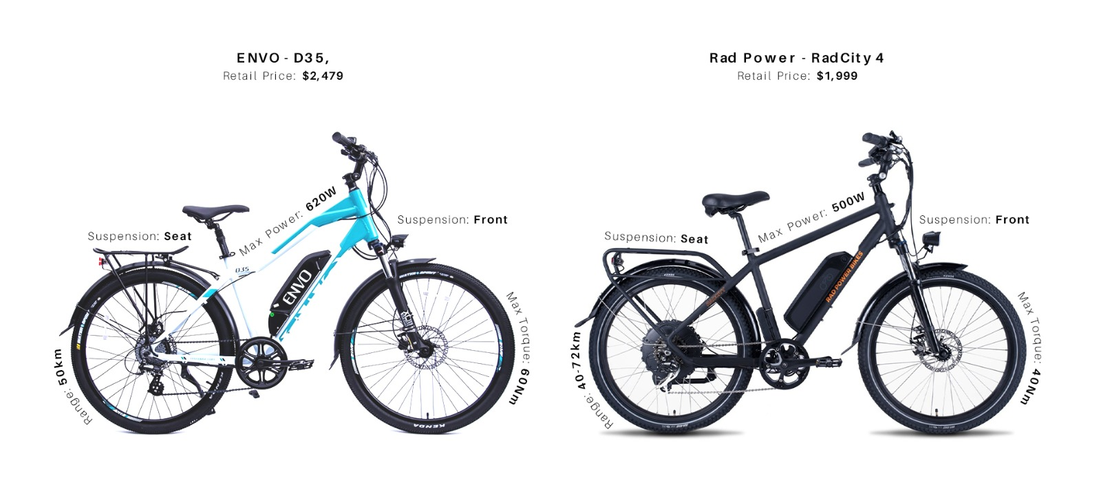 ENVO D35 vs Rad Power RadCity4