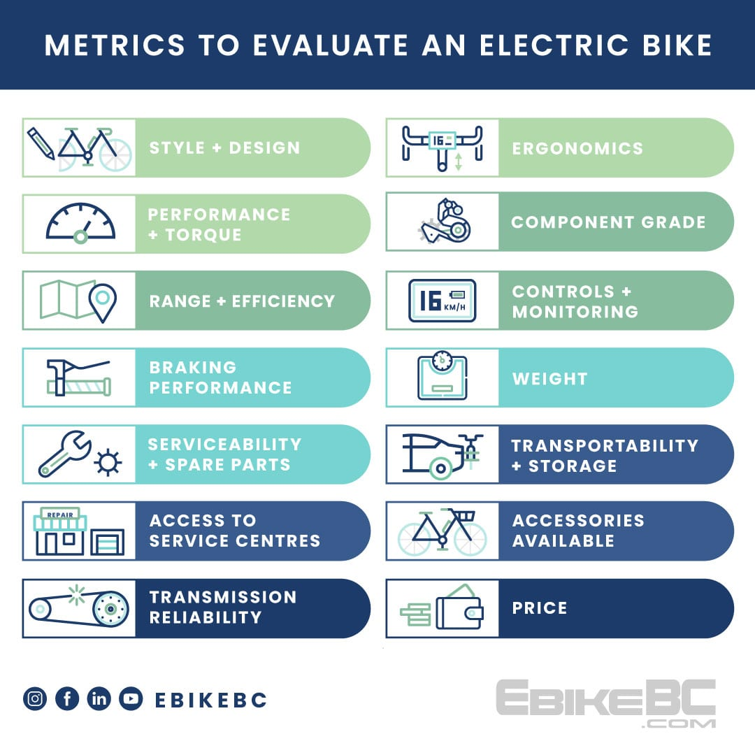 Metrics to Evaluate an Electric Bike Infographic